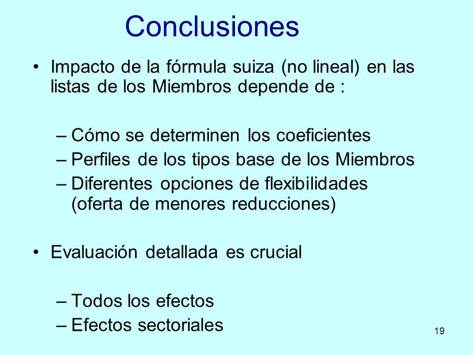 Conclusiones Impacto de la fórmula suiza (no lineal) en las listas de los Miembros depende de : Cómo se determinen los coeficientes.