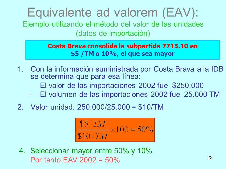 Equivalente ad valorem (EAV): Ejemplo utilizando el método del valor de las unidades (datos de importación)