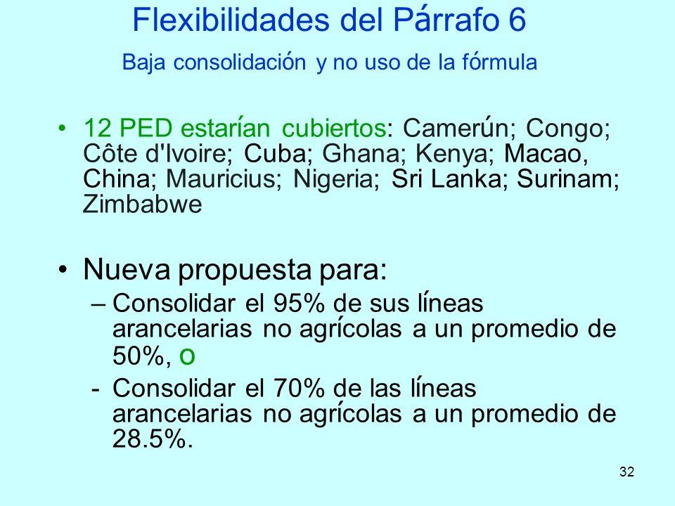 Flexibilidades del Párrafo 6 Baja consolidación y no uso de la fórmula