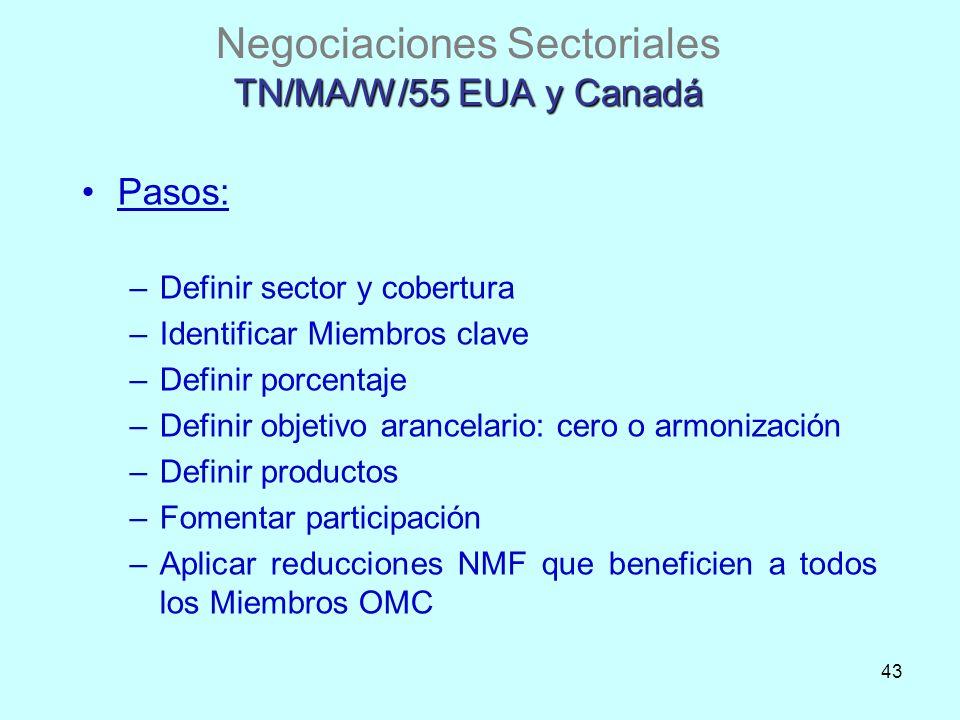Negociaciones Sectoriales TN/MA/W/55 EUA y Canadá