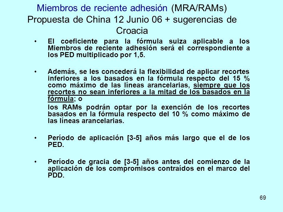 Miembros de reciente adhesión (MRA/RAMs) Propuesta de China 12 Junio 06 + sugerencias de Croacia