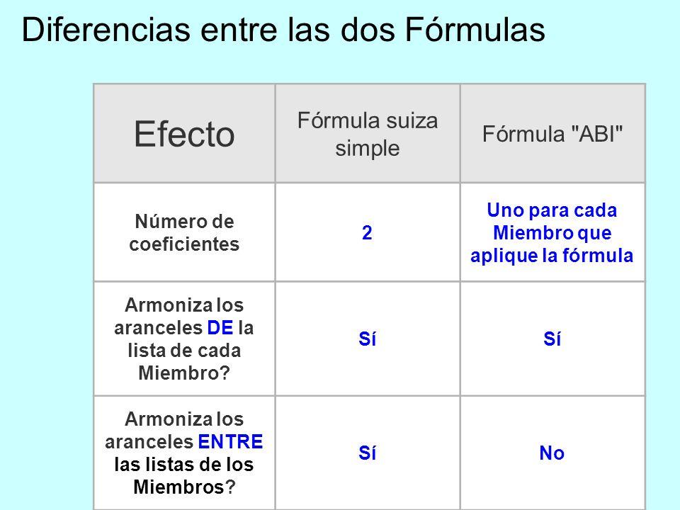 Diferencias entre las dos Fórmulas