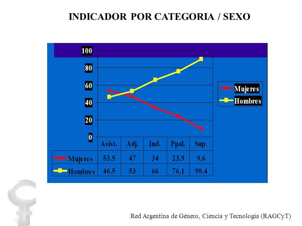 Red Argentina de Género, Ciencia y Tecnología (RAGCyT)