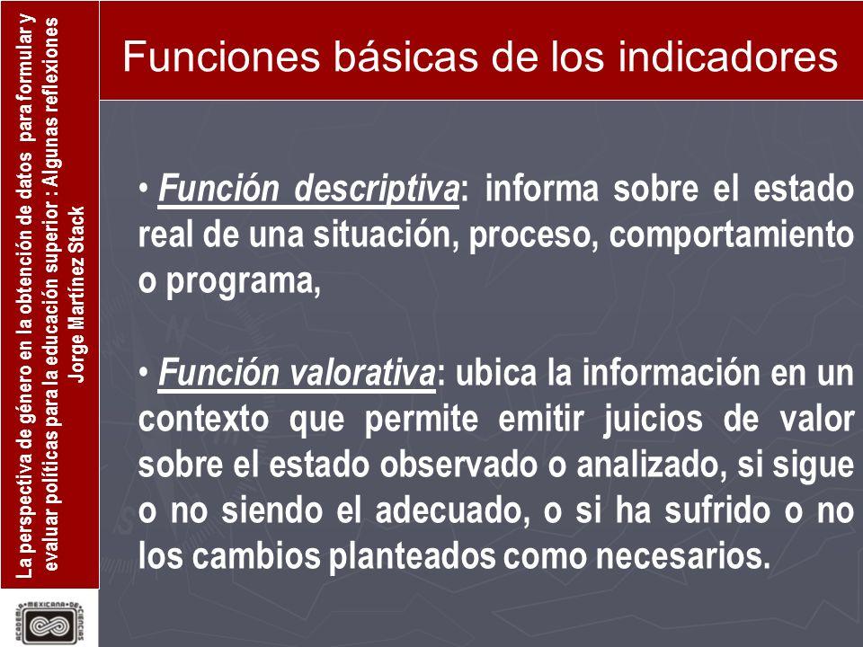 Funciones básicas de los indicadores
