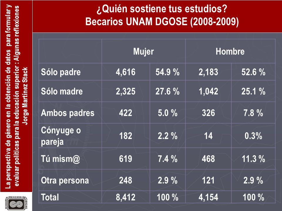 ¿Quién sostiene tus estudios Becarios UNAM DGOSE (2008-2009)