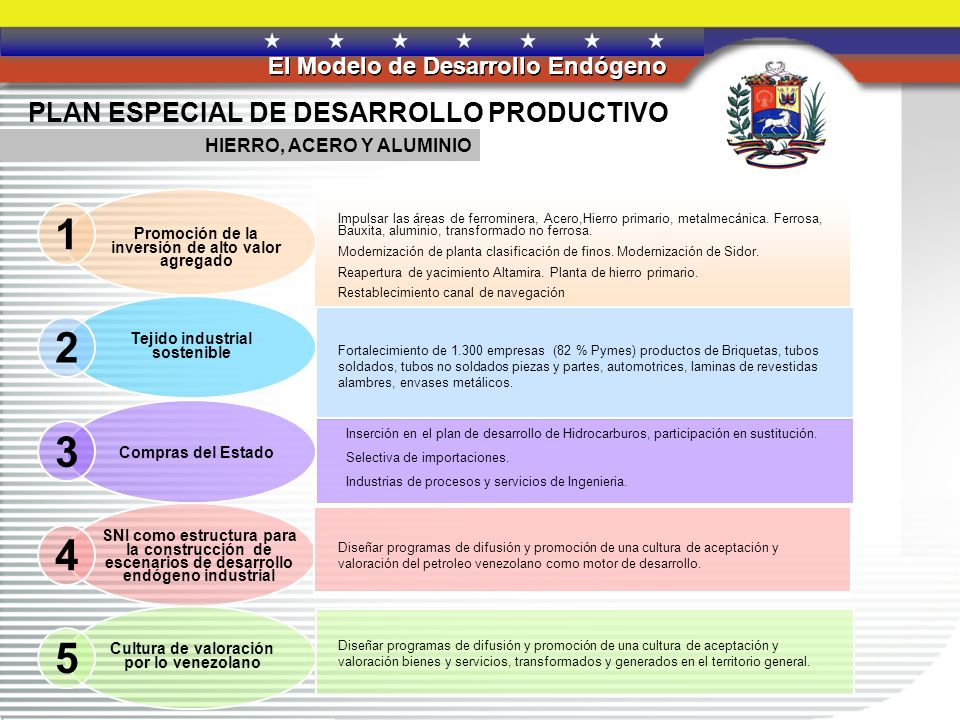 1 2 3 4 5 PLAN ESPECIAL DE DESARROLLO PRODUCTIVO