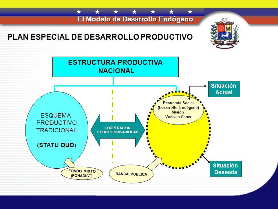 ESTRUCTURA PRODUCTIVA NACIONAL (Desarrollo Endógeno)