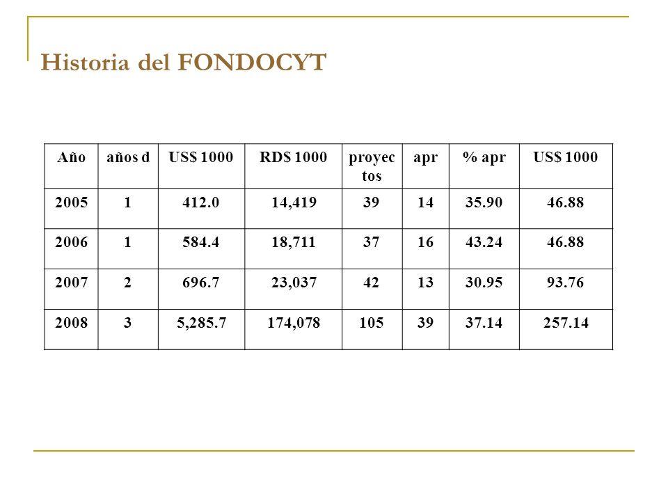 Historia del FONDOCYT Año años d US$ 1000 RD$ 1000 proyectos apr % apr