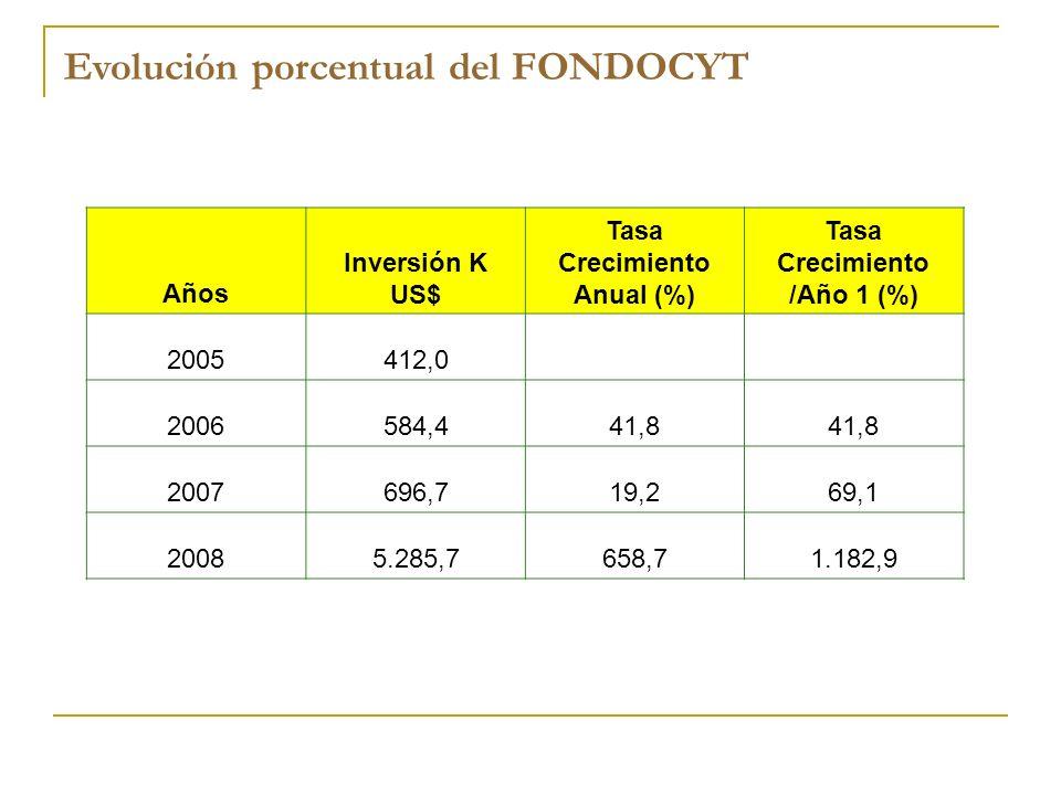 Tasa Crecimiento Anual (%) Tasa Crecimiento /Año 1 (%)