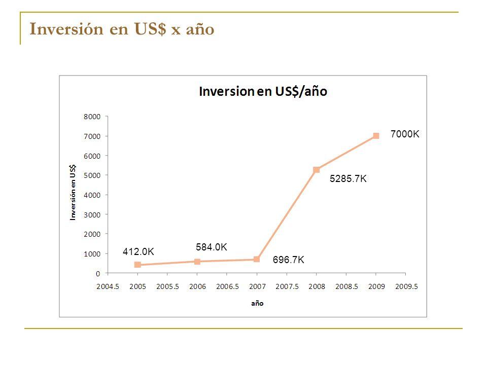 Inversión en US$ x año 7000K 5285.7K 584.0K 412.0K 696.7K