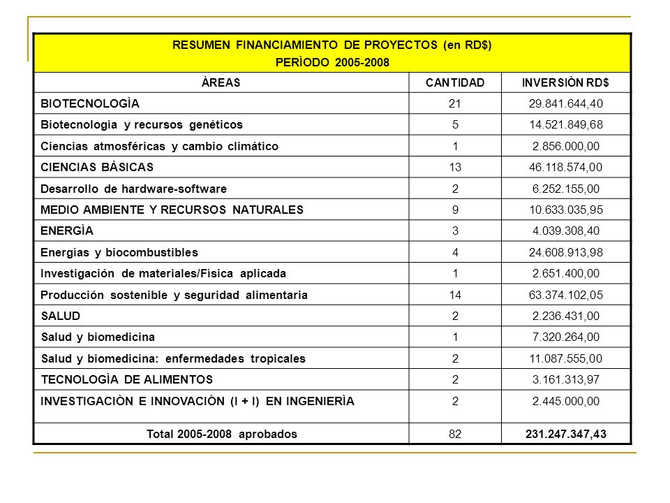 RESUMEN FINANCIAMIENTO DE PROYECTOS (en RD$)