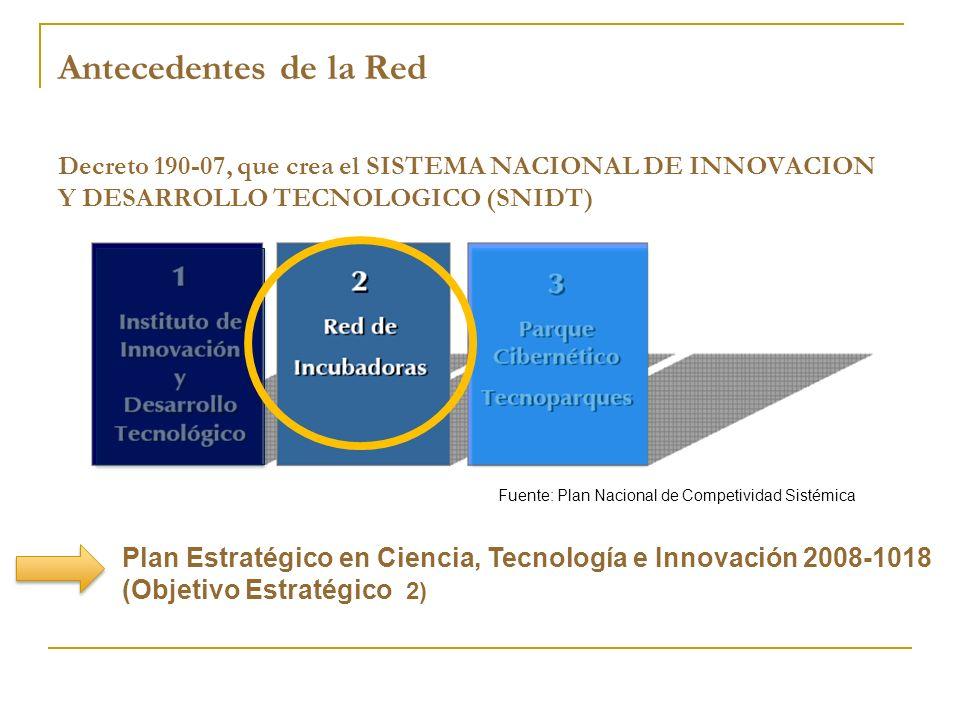 Antecedentes de la Red Decreto 190-07, que crea el SISTEMA NACIONAL DE INNOVACION Y DESARROLLO TECNOLOGICO (SNIDT)