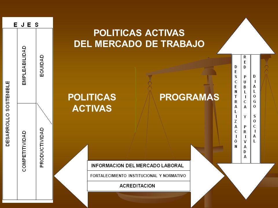 POLITICAS ACTIVAS PROGRAMAS POLITICAS ACTIVAS DEL MERCADO DE TRABAJO