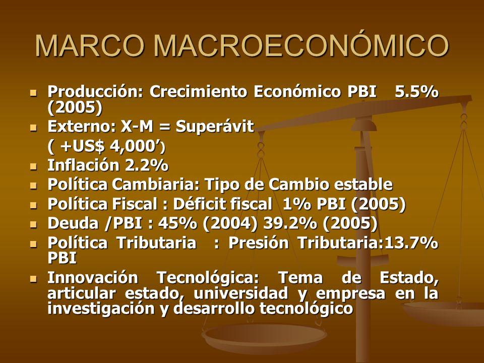 MARCO MACROECONÓMICO Producción: Crecimiento Económico PBI 5.5% (2005)