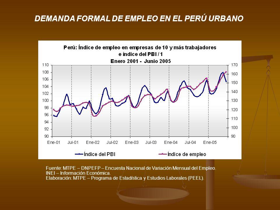 DEMANDA FORMAL DE EMPLEO EN EL PERÚ URBANO