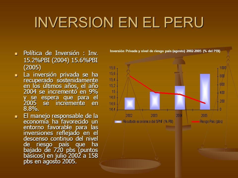 INVERSION EN EL PERU Política de Inversión : Inv. 15.2%PBI (2004) 15.6%PBI (2005)