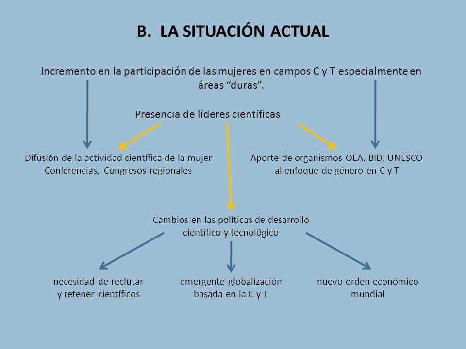 B. LA SITUACIÓN ACTUAL Incremento en la participación de las mujeres en campos C y T especialmente en áreas duras .