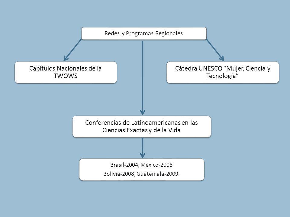 Redes y Programas Regionales