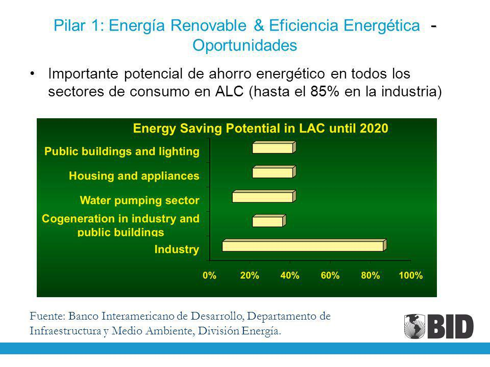 Pilar 1: Energía Renovable & Eficiencia Energética - Oportunidades