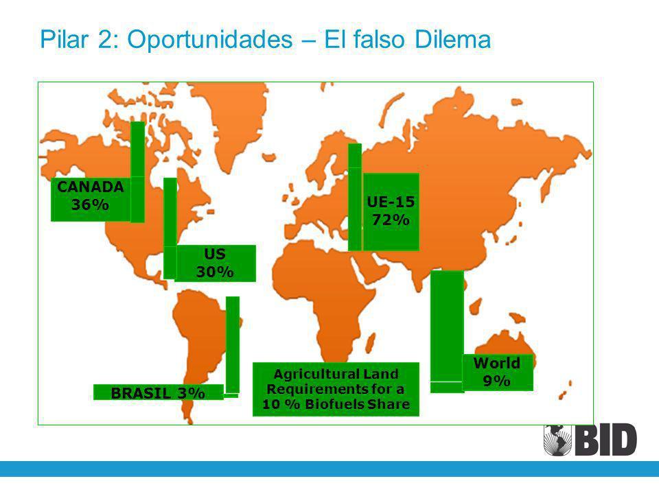 Pilar 2: Oportunidades – El falso Dilema