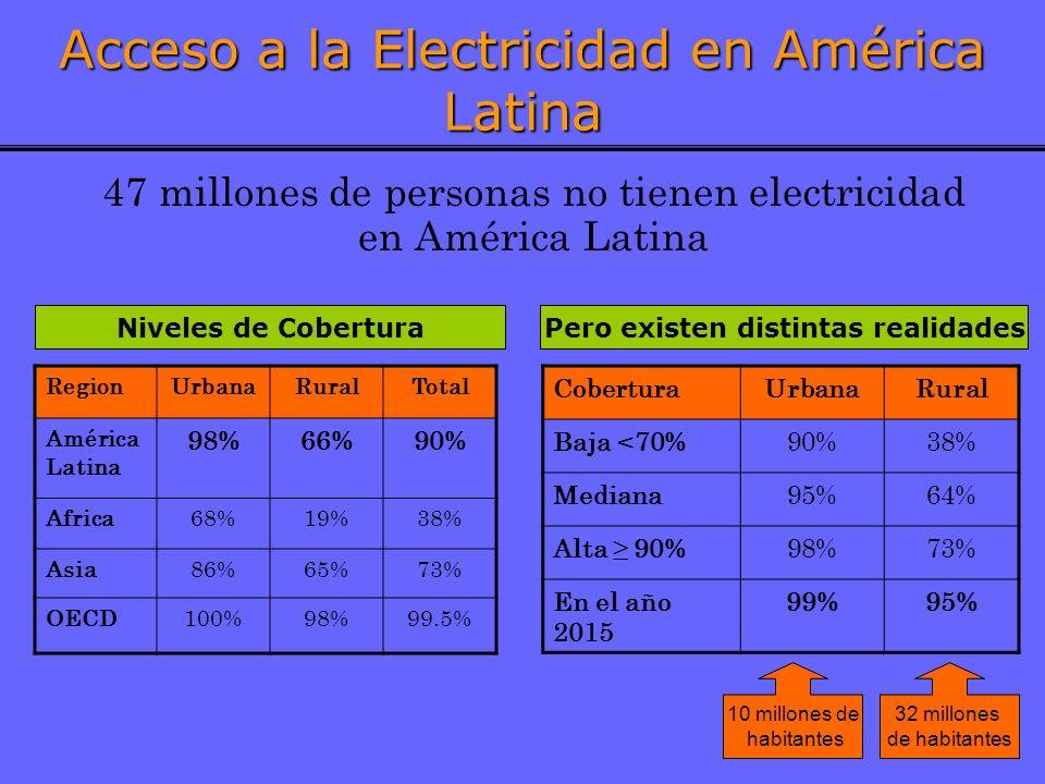 Acceso a la Electricidad en América Latina