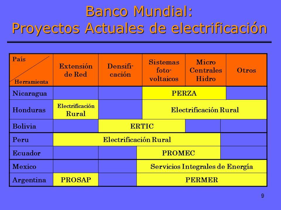 Banco Mundial: Proyectos Actuales de electrificación
