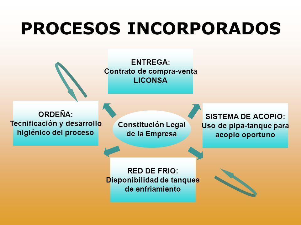 PROCESOS INCORPORADOS