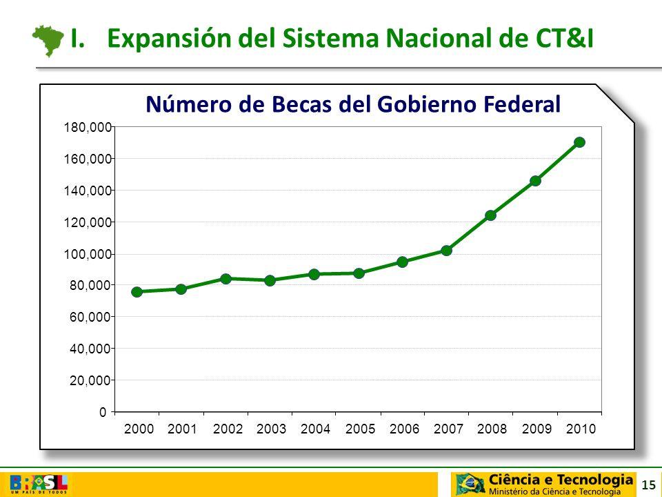 Expansión del Sistema Nacional de CT&I