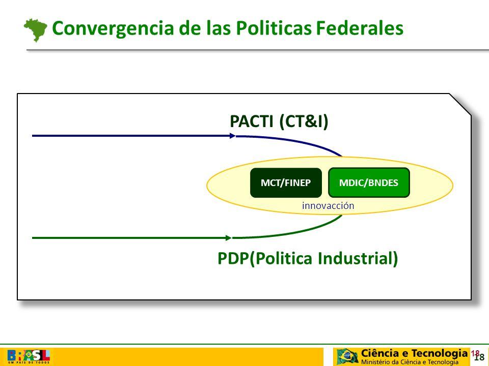 Convergencia de las Politicas Federales