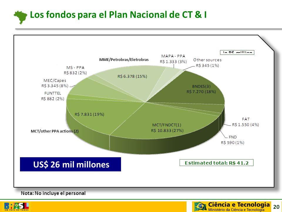 Los fondos para el Plan Nacional de CT & I