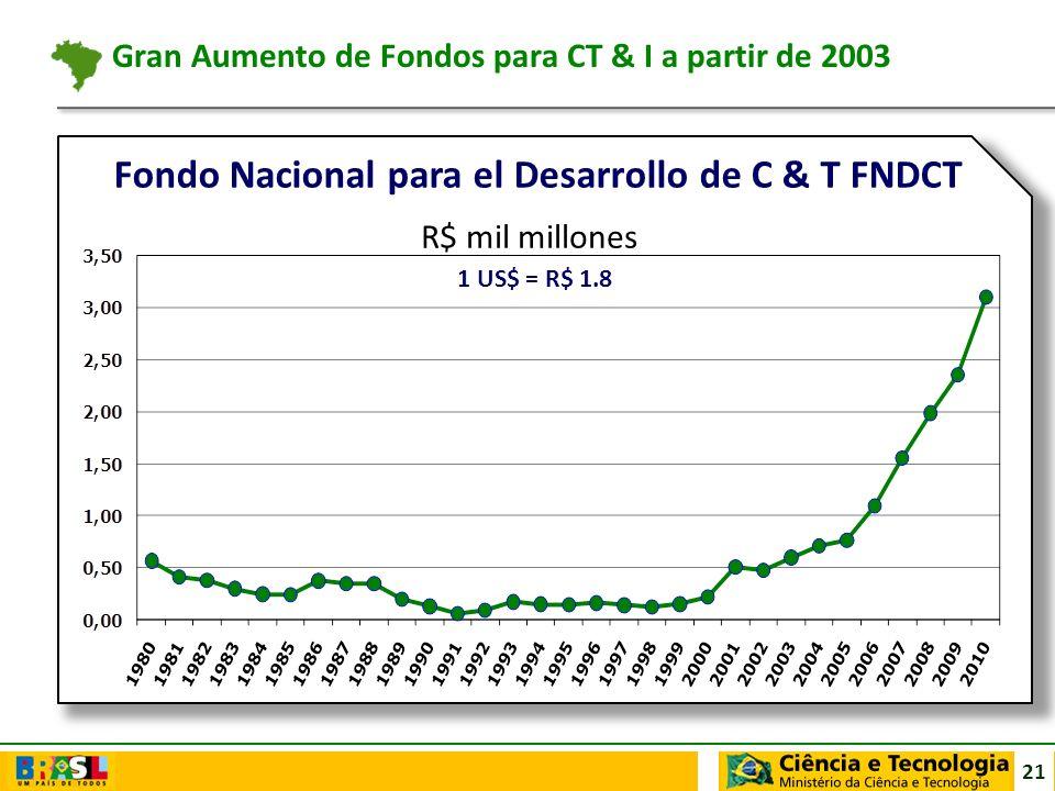 Gran Aumento de Fondos para CT & I a partir de 2003
