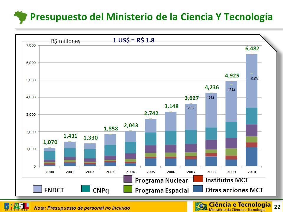 Presupuesto del Ministerio de la Ciencia Y Tecnología