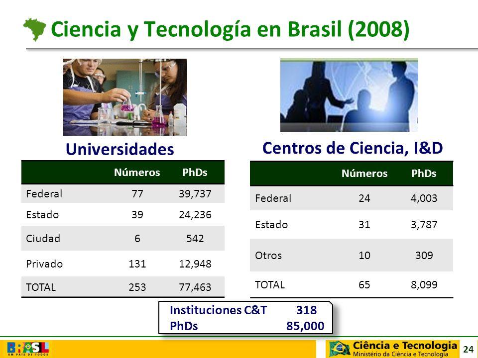 Ciencia y Tecnología en Brasil (2008)