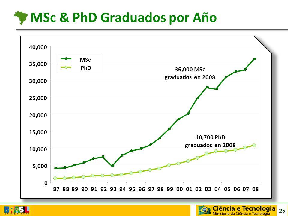 MSc & PhD Graduados por Año
