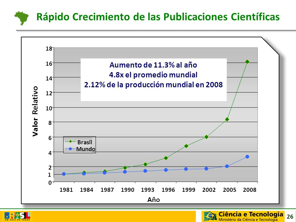 Rápido Crecimiento de las Publicaciones Científicas