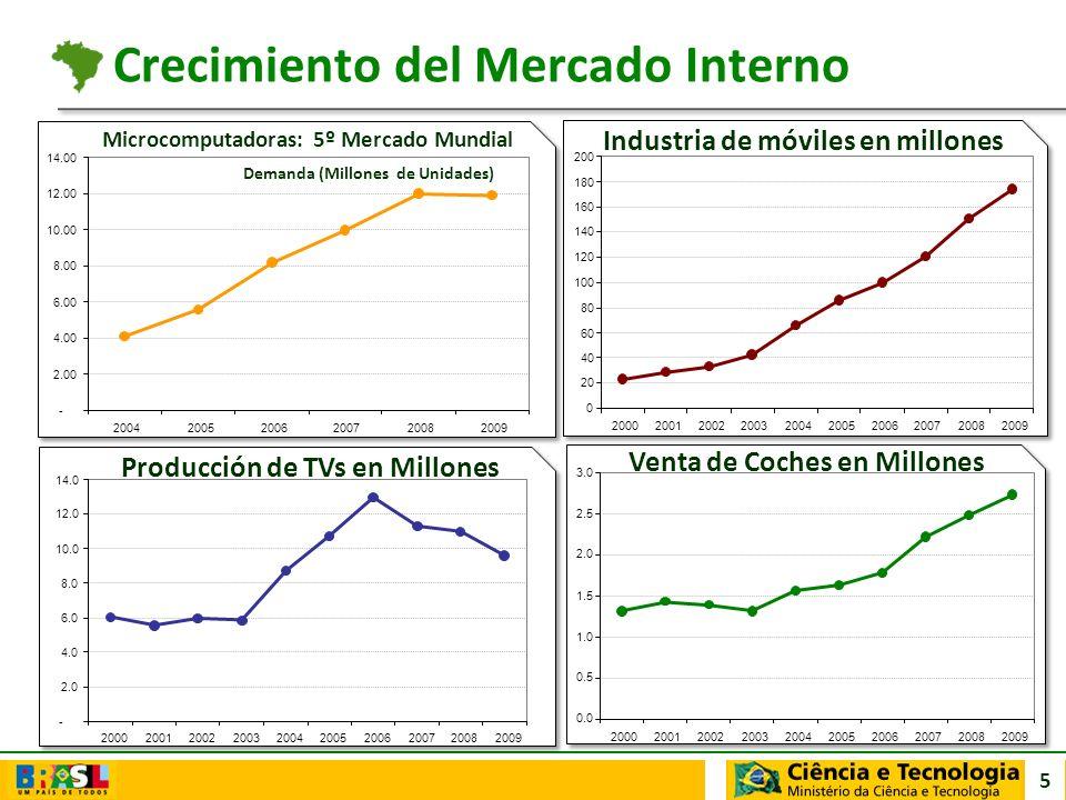 Crecimiento del Mercado Interno