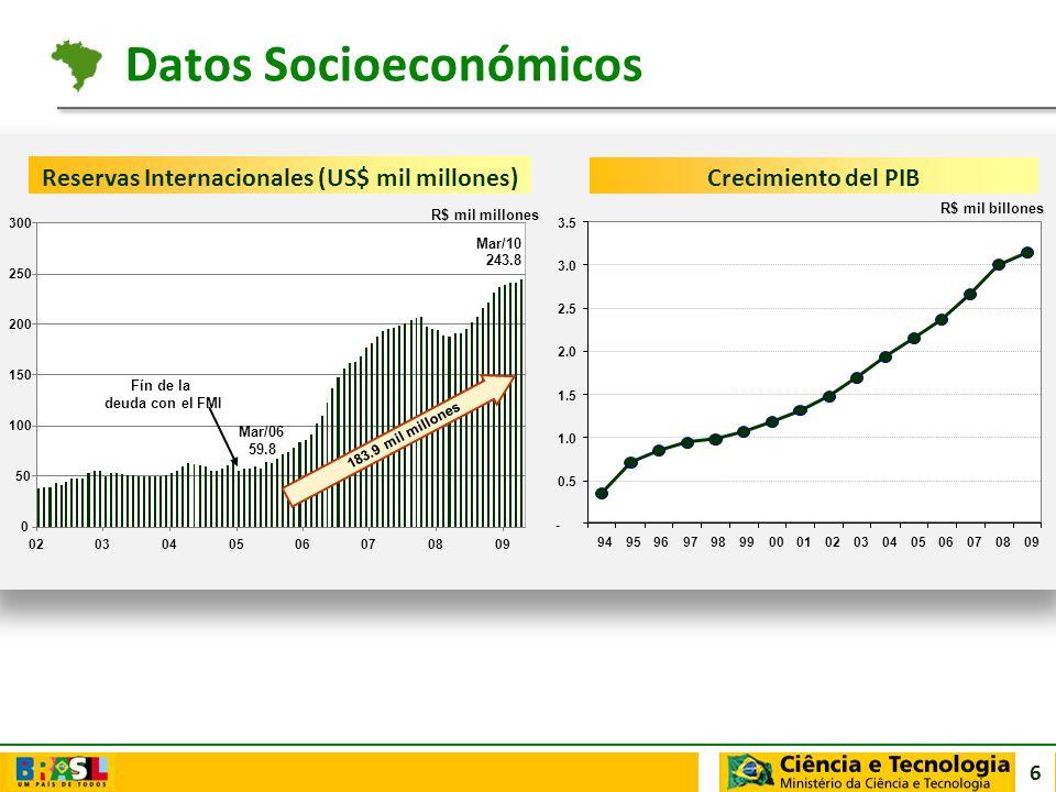 Datos Socioeconómicos