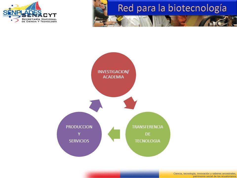 Red para la biotecnología