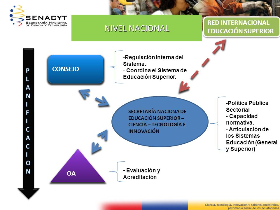 NIVEL NACIONAL RED INTERNACIONAL EDUCACIÓN SUPERIOR PLANI CONSEJO F
