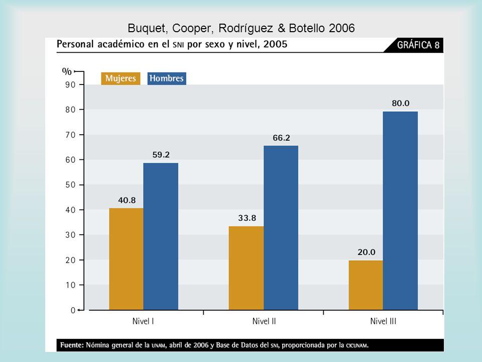 Buquet, Cooper, Rodríguez & Botello 2006