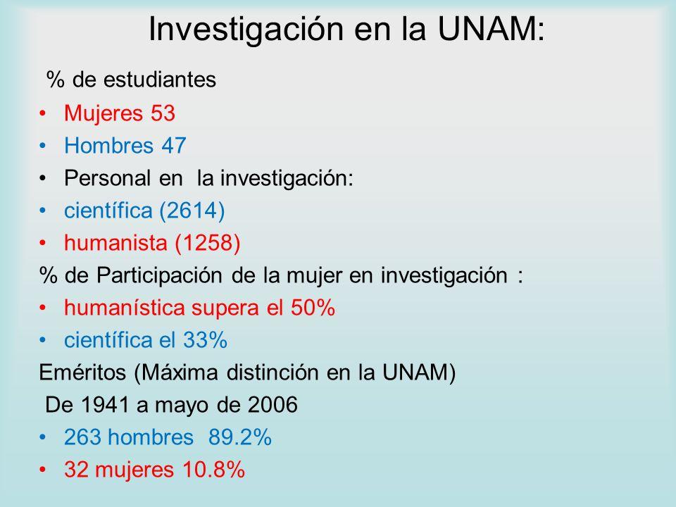 Investigación en la UNAM: