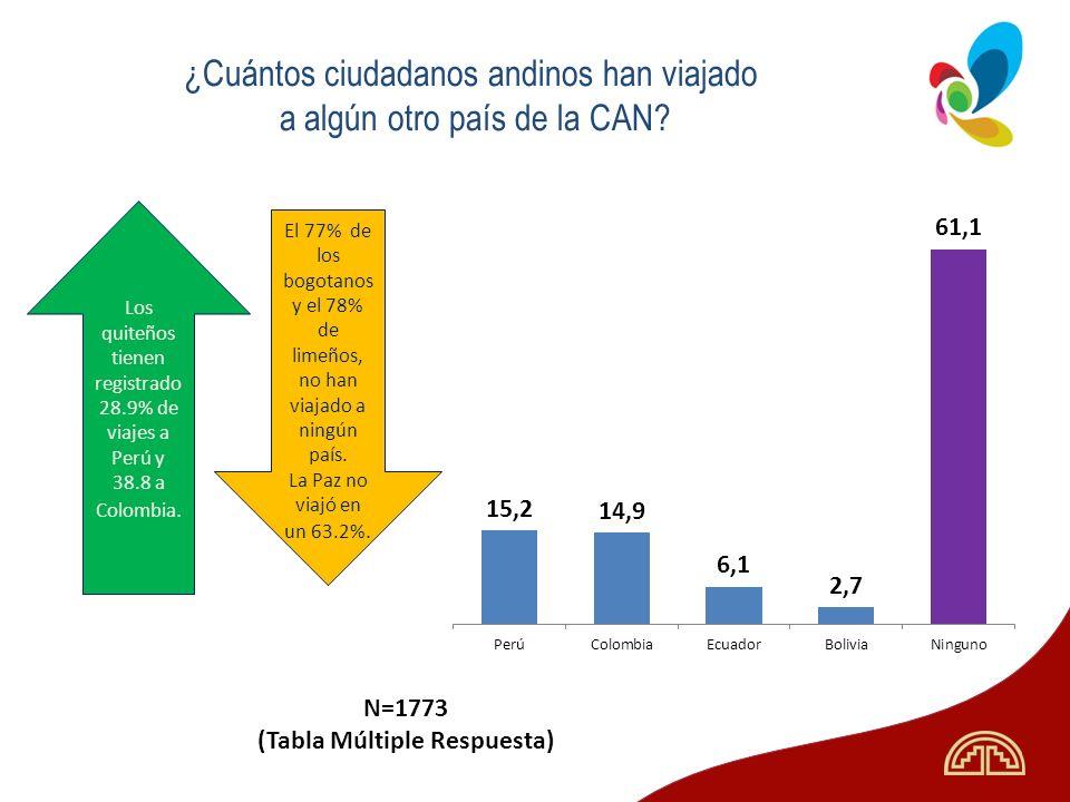 ¿Cuántos ciudadanos andinos han viajado a algún otro país de la CAN
