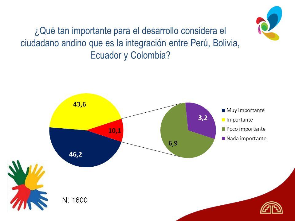 ¿Qué tan importante para el desarrollo considera el ciudadano andino que es la integración entre Perú, Bolivia, Ecuador y Colombia