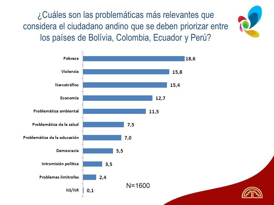 ¿Cuáles son las problemáticas más relevantes que considera el ciudadano andino que se deben priorizar entre los países de Bolívia, Colombia, Ecuador y Perú