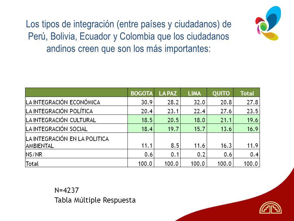 Los tipos de integración (entre países y ciudadanos) de Perú, Bolivia, Ecuador y Colombia que los ciudadanos andinos creen que son los más importantes: