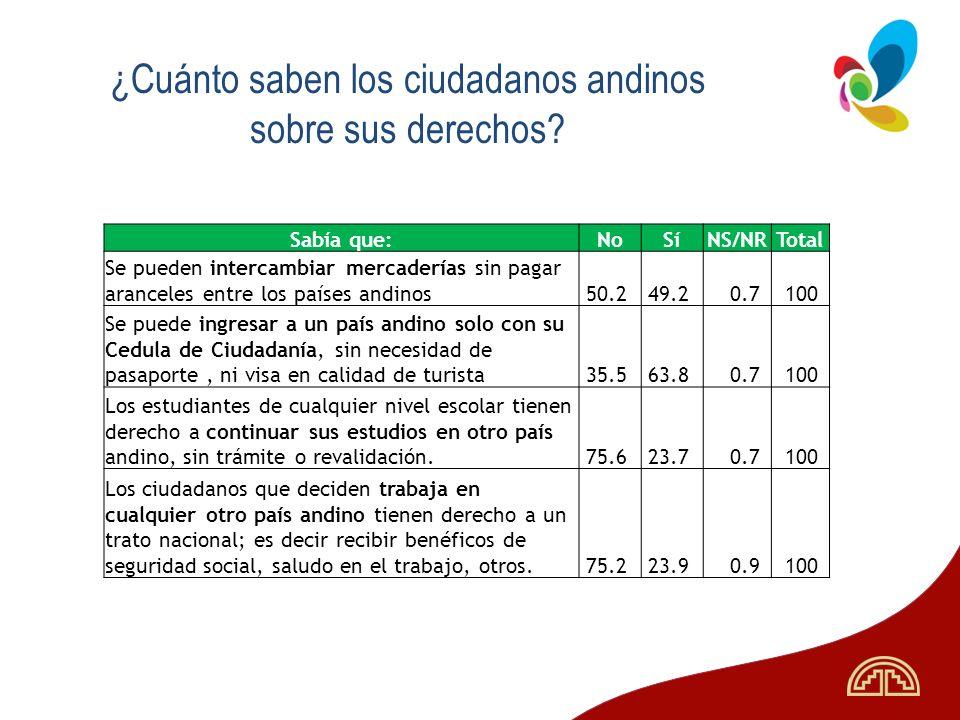 ¿Cuánto saben los ciudadanos andinos sobre sus derechos