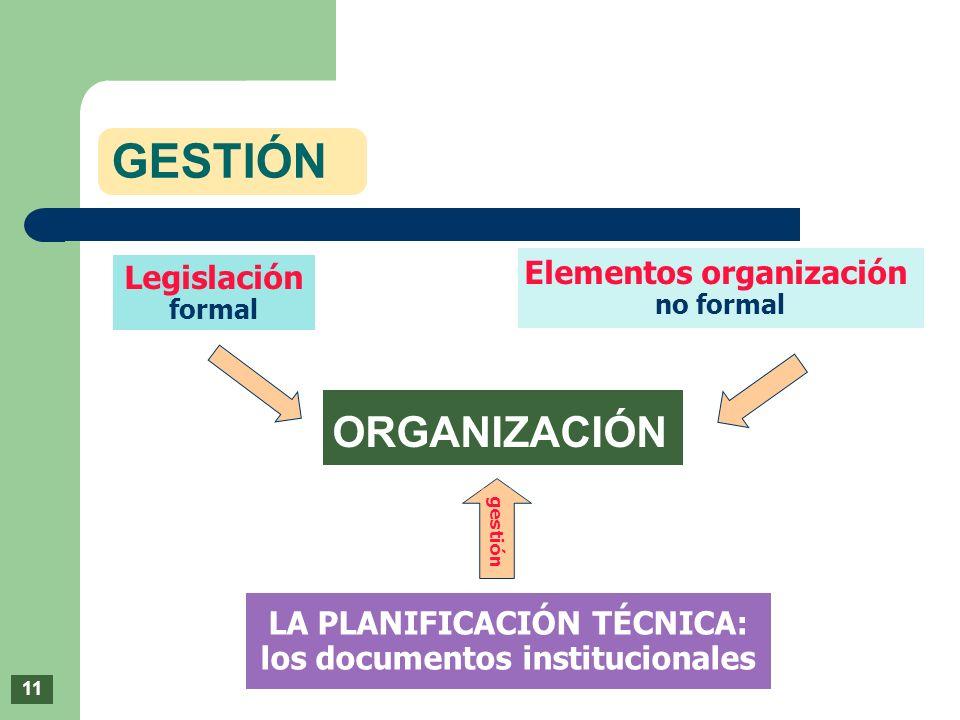 GESTIÓN ORGANIZACIÓN Elementos organización Legislación