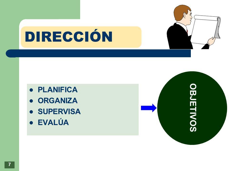 DIRECCIÓN OBJETIVOS PLANIFICA ORGANIZA SUPERVISA EVALÚA 7