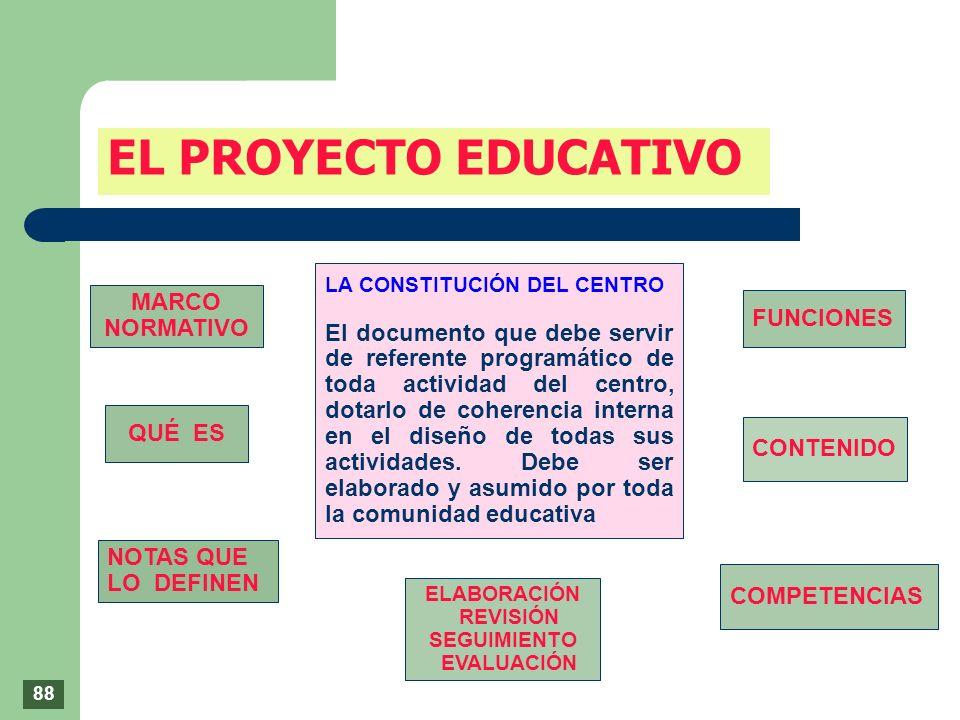 EL PROYECTO EDUCATIVO MARCO