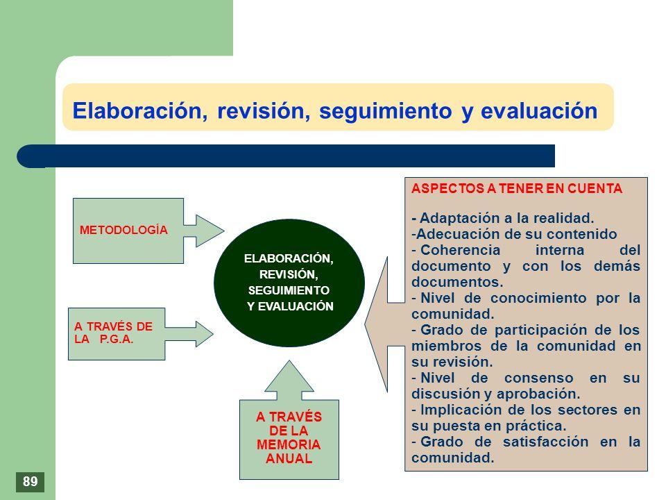 Elaboración, revisión, seguimiento y evaluación